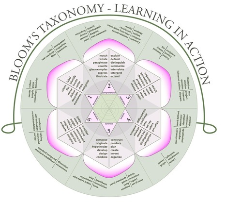 Awesome Poster: Bloom's Taxonomy Rose ~ Educational Technology and Mobile Learning | APRENDIZAJE | Scoop.it