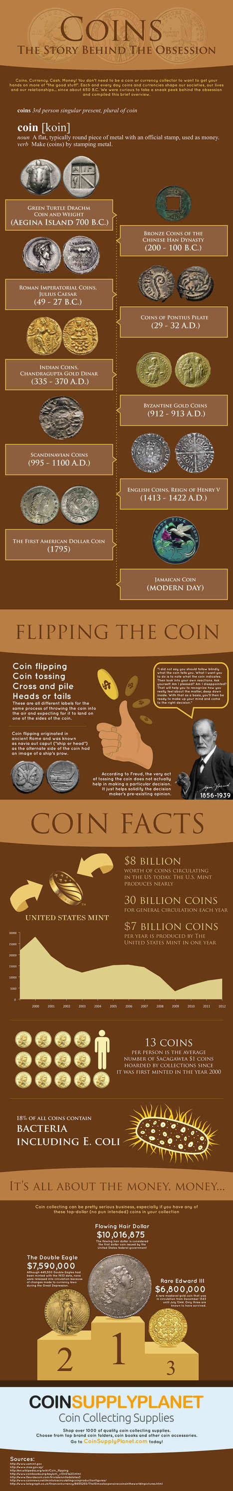 Secret Story behind Coin obsession | Infographic | All Infographics | Scoop.it