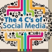 The 4 Cs of Social Media | Infographic