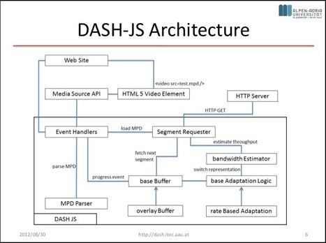 DASH-JS : A Seamless Web Integration of Adaptive HTTP Streaming | Video Breakthroughs | Scoop.it