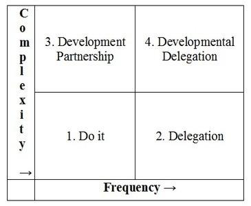 How to decide when to delegate   @Julie_WG   Leadership 21   Scoop.it