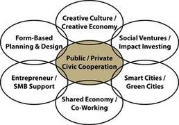 UIX Global | Smart Sustainable Cities | Scoop.it