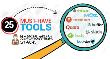 25 Must-Have Tools In A Social Media And Content Marketer's Stack | Tools, Tips&Tricks... | Scoop.it