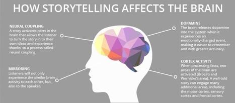 Réalités narratives et technologies virtuelles | Cyroul | Fabrication numérique & réalité virtuelle | Scoop.it