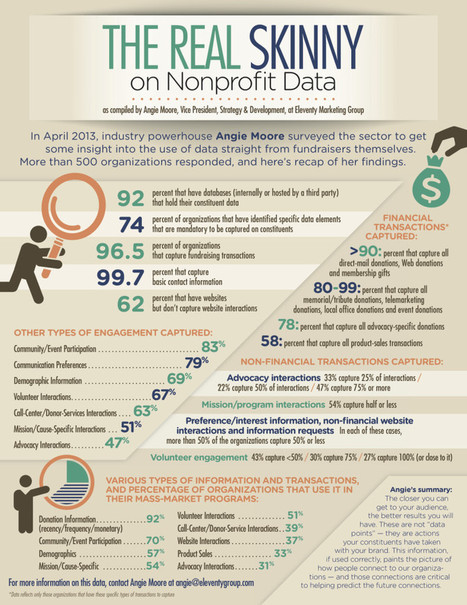 Infographic: How Today's Nonprofits Are Collecting And Using Data | Nonprofit Data Visualization | Scoop.it