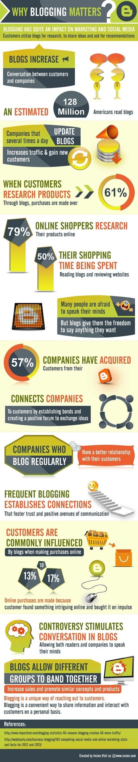 [infographie] L'importance d'avoir un blog d'entreprise dans une stratégie e-marketing | stratégie marketing | Scoop.it