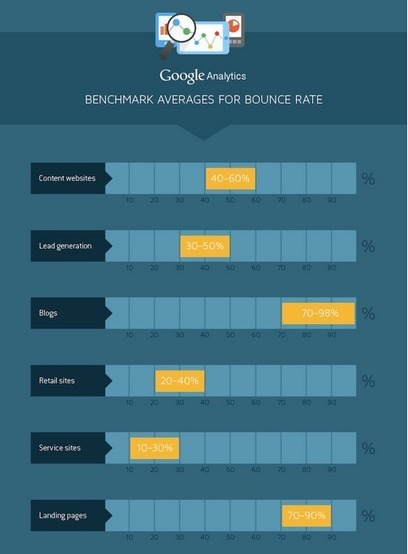 5 Key Performance Indicators for Content Marketing | Inbound marketing, social and SEO | Scoop.it