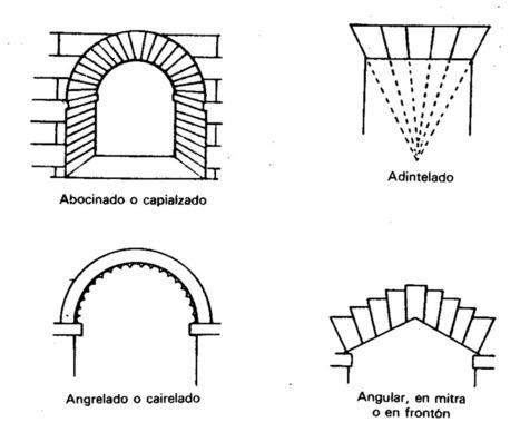 VOCABULARIO DE TÉRMINOS ARQUITECTÓNICOS y ARTÍSTICOS - EPAPONTEVEDRA | Arte | Scoop.it