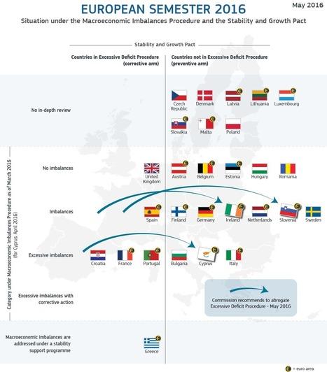 Paquet «Semestre européen» du printemps 2016: la Commission publie les recommandations par pays | Emploi et formation selon l'UE | Scoop.it