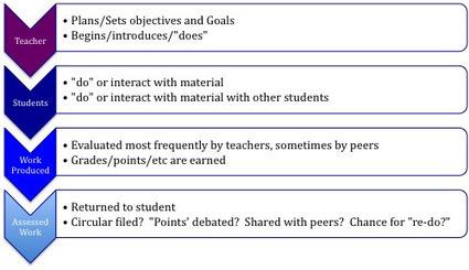 Work Flow in the iPad 1:1 classroom | Edtech PK-12 | Scoop.it
