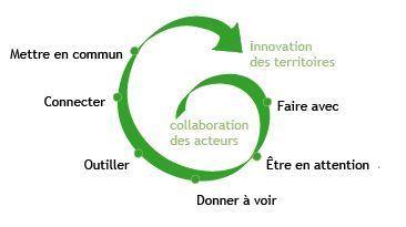 Libres, solidaires et durables vers un réseau des acteurs/actrices de l'innovation sociale ouverte en Bretagne | Economie Responsable et Consommation Collaborative | Scoop.it