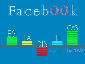 En busca de las Estadísticas: Hoy Facebook   AgenciaTAV - Asistencia Virtual   Scoop.it