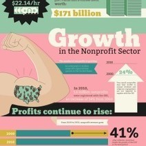 Rise of the Nonprofit Sector | Visual.ly | Nonprofit Management | Scoop.it