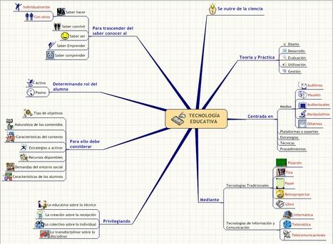 Aprendizaje 2.0: ¿Qué es la Tecnología Educativa? (mapa mental) | Educación virtual | Scoop.it