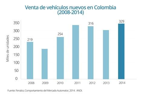 Automoción y transporte en Bogotá | POR BOGOTA | Scoop.it
