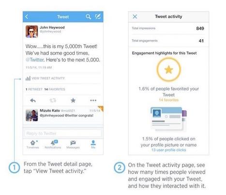 Twitter rende disponibili gli Analytics all'interno dell'applicazione per iPhone | Social Media Consultant 2012 | Scoop.it