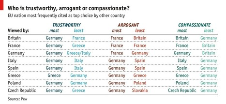 What Europeans think of each other | Creative Feeds | Scoop.it