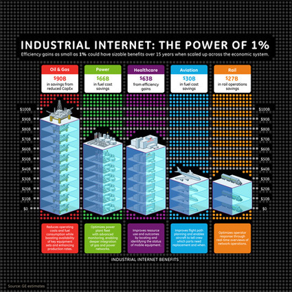 GE Invests in Pivotal to Accelerate New Analytic Services and Solutions for the Industrial Internet   GE Reports   Industrial Internet   Scoop.it