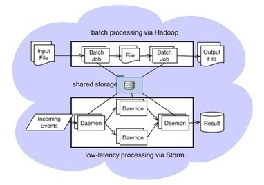 Storm and Hadoop: Convergence of Big-Data and Low-Latency Processing · YDN Blog | Big Data and Hadoop | Scoop.it