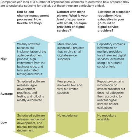 It is never too late, is it not? Acquiring the capabilities you need to go #digital | McKinsey & Company | Designing  services | Scoop.it