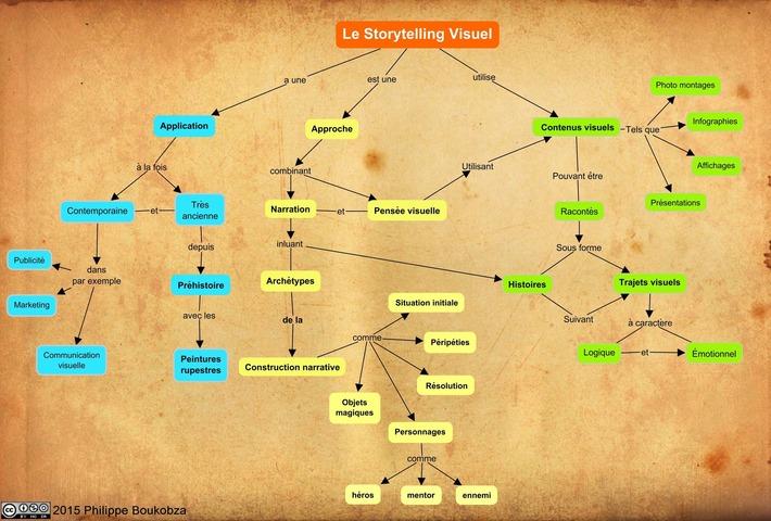 Carte conceptuelle du Storytelling Visuel | Visual-Mapping.fr | TIC et TICE mais... en français | Scoop.it