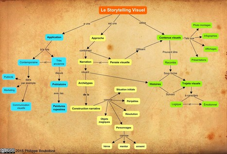 Carte conceptuelle du Storytelling Visuel | Classemapping | Scoop.it