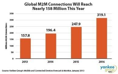 MWC 2014: Deutsche Telekom to demo M2M solutions for Smart City | M2M | Scoop.it