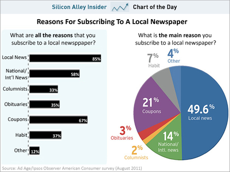 CHART OF THE DAY: Why People Still Subscribe To Newspapers | A propos de l'avenir de la presse | Scoop.it