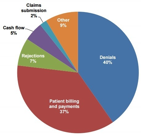 88% Improve Claims Submissions Using Revenue Cycle Analytics | Healthcare | Scoop.it