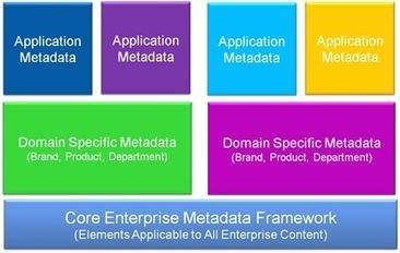 Big Content Needs More Metadata | Information Architecture | Scoop.it