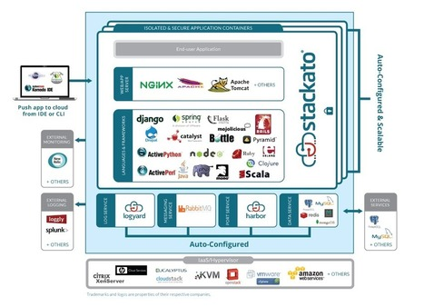 Stackato(CloudFoundry) Cake Diagram | Cloud Foundry | Scoop.it