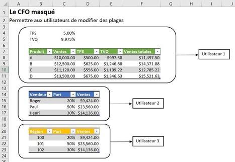 Excel: Permettre à certains utilisateurs de modifier certaines plages de données | MSExcel | Scoop.it