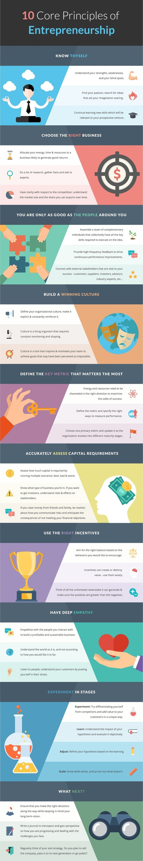 10 Core Principles of Entrepreneurship Infographic - e-Learning Infographics | Education for Sustainable Development | Scoop.it