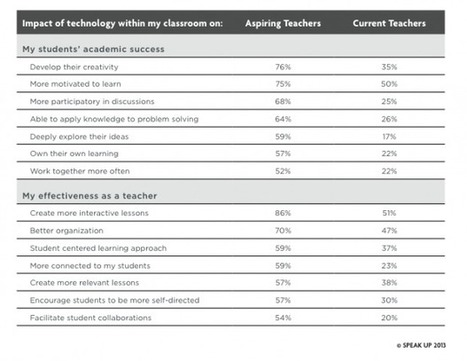 Are Teachers of Tomorrow Prepared to Use Innovative Tech? | MindShift | No Child Held Back | Scoop.it