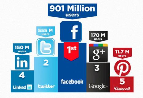 InfoGraphic: wie is actief op welk social media kanaal | Twittermania | Slim omgaan met social media | Scoop.it