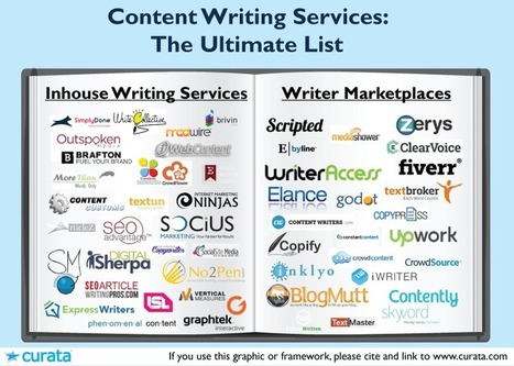 Content Writing Services: The Ultimate List | Online Marketing Resources | Scoop.it