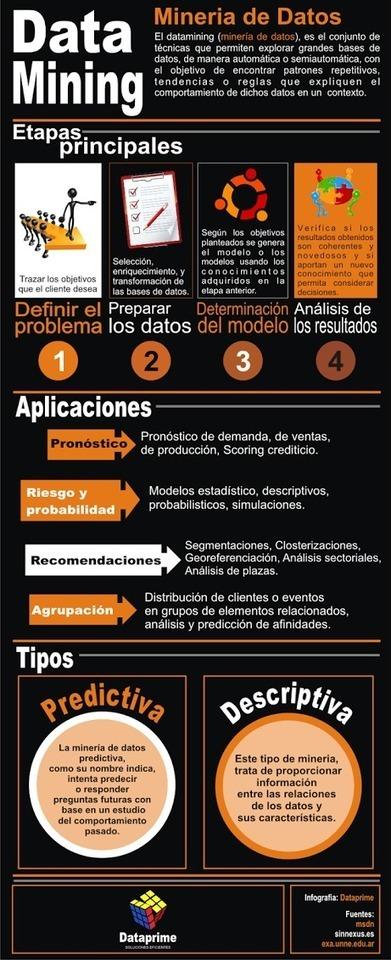 Minería de datos: qué es y aplicaciones #infografia #infographic | Applied linguistics and knowledge engineering | Scoop.it