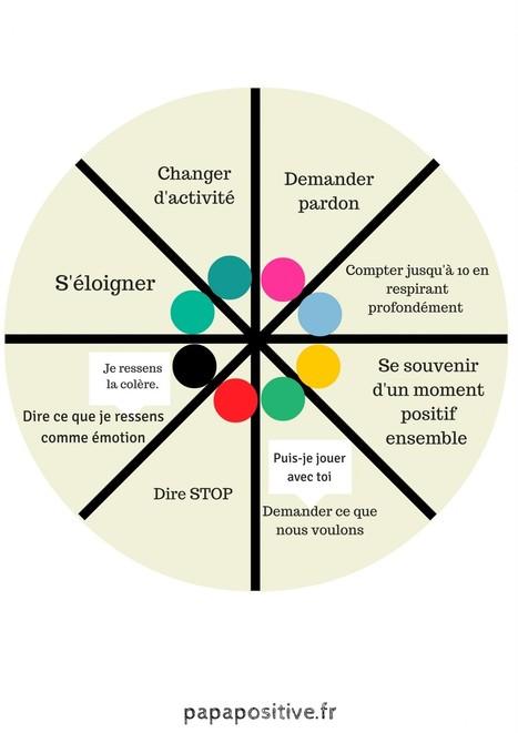 La roue des choix pour apprendre aux enfants à résoudre les conflits | POURQUOI PAS... EN FRANÇAIS ? | Scoop.it
