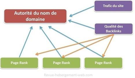 L'influence des médias sociaux sur l'autorité du nom de domaine | Going social | Scoop.it