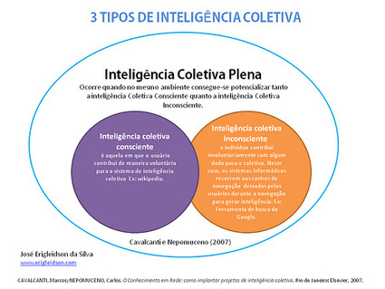 Blog do Eri: Conhecimento e Aprendizagem na Cibercultura | e-Learning | Scoop.it