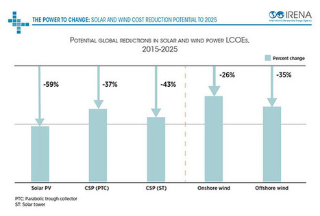 Average Cost Of Solar & Wind Could Drop By 59% By 2025, Says IRENA | Climate, Energy & Sustainability: Reports & Scientific Publications | Scoop.it