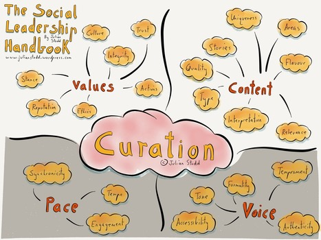 Curation in Social Leadership [part 1] | APRENDIZAJE | Scoop.it