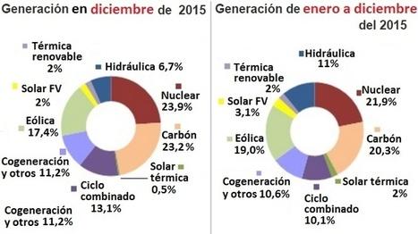 Panorama - Las renovables produjeron en España en 2015 más electricidad que ninguna otra fuente de energía - Energías Renovables, el periodismo de las energías limpias. | Biomasa, tecnología sostenible para un futuro duradero! | Scoop.it