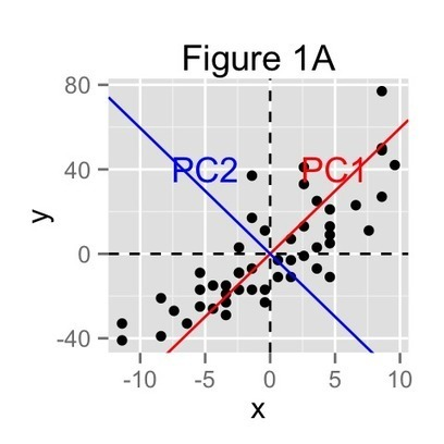 Principal component analysis : the basics you should read | Data is big | Scoop.it
