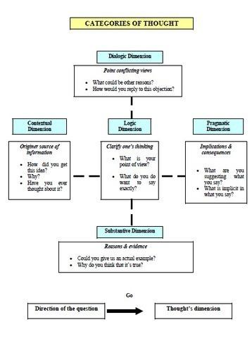 ¿Cómo trabajar las diferentes dimensiones del pensamiento en el aula? | Educacion, ecologia y TIC | Scoop.it