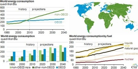 EIA projects world energy consumption will increase 56% by 2040 | Solar Energy projects & Energy Efficiency | Scoop.it