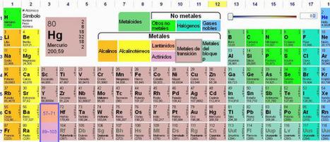 2 Espectaculares Tablas Periódicas para la clase de Química | Zientziak | Scoop.it