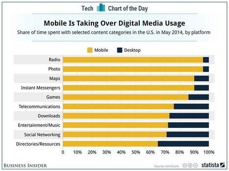 Plus de 50% de la consommation média se fait sur mobile | Le web devient mobile | Scoop.it