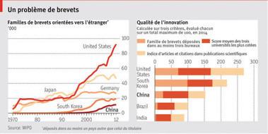 La Chine se rue sur l'innovation - Le nouvel Economiste | INNOVATION & CHANGE MANAGEMENT | Scoop.it