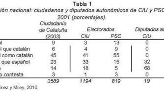 Independentismo catalán y representación   Política y actualidad   Scoop.it